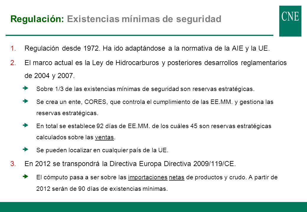 Regulación: Sector del petróleo en España