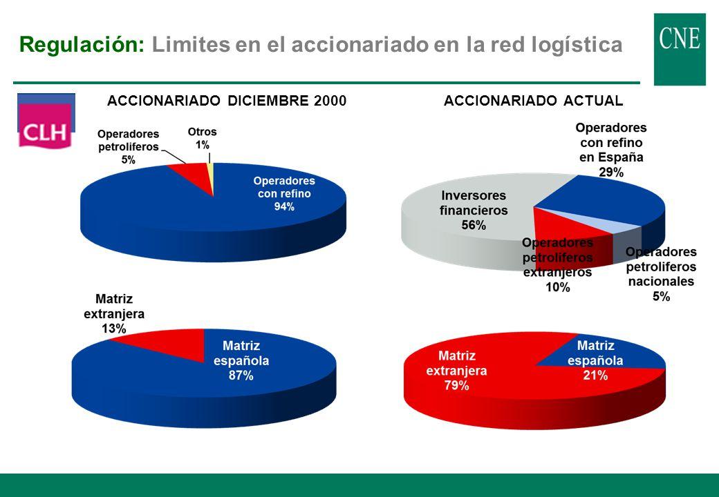 Regulación: Acceso de terceros a la red logística