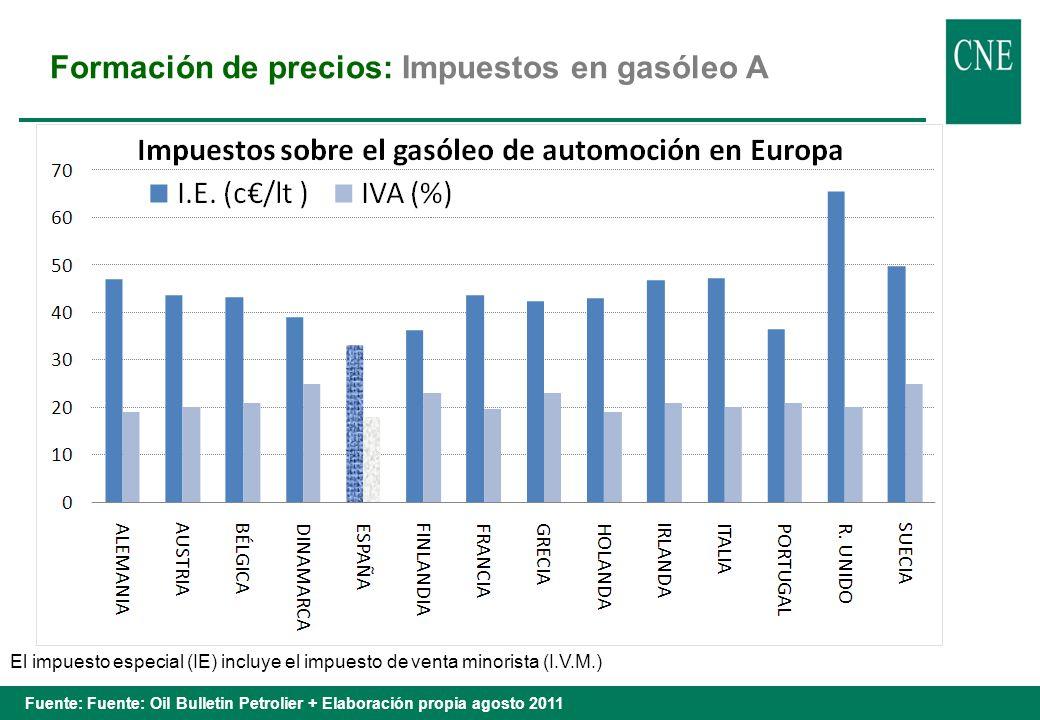Formación de precios: Impuestos en gasolina 95