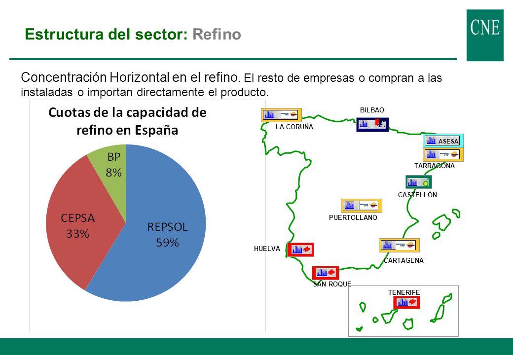 Estructura del sector España muestra una estructura del mercado de carburantes muy concentrada. Concentración horizontal: