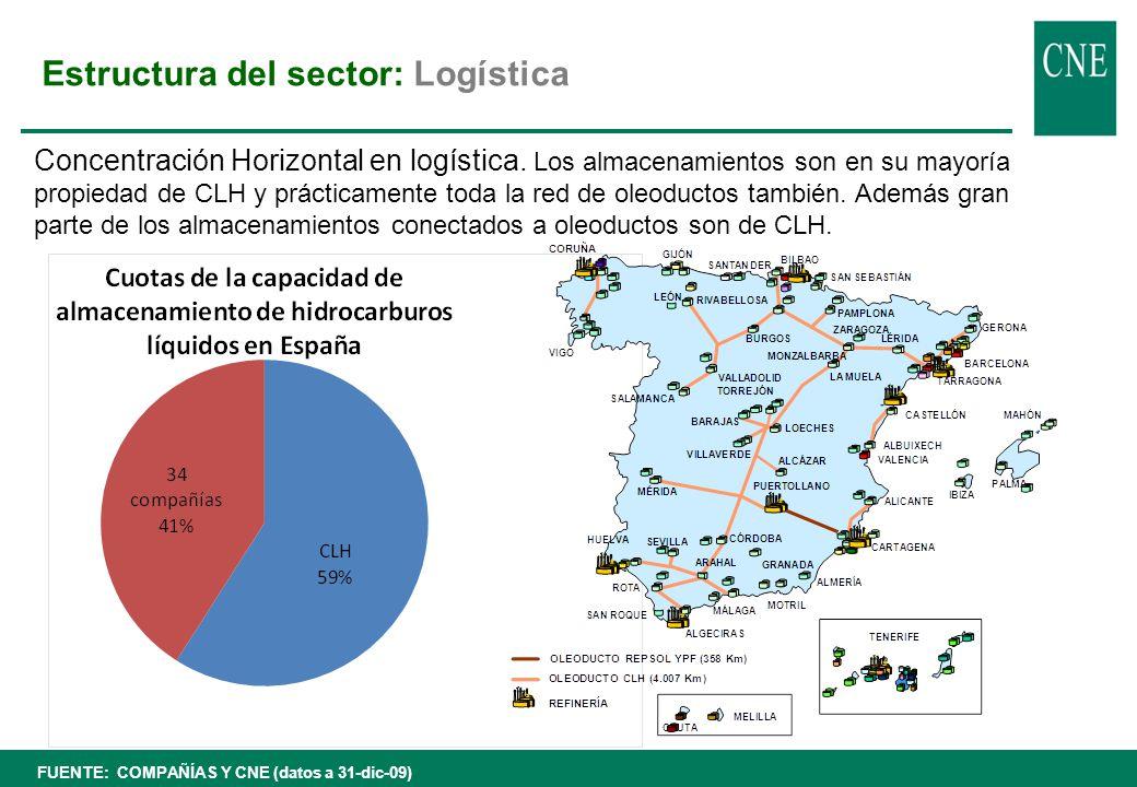 Estructura del sector: Refino