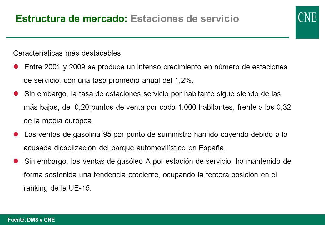 Estructura de mercado: Estaciones de servicio