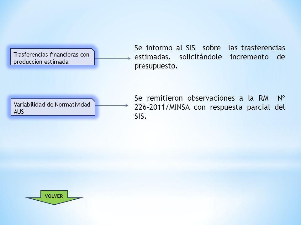 Se informo al SIS sobre las trasferencias estimadas, solicitándole incremento de presupuesto.