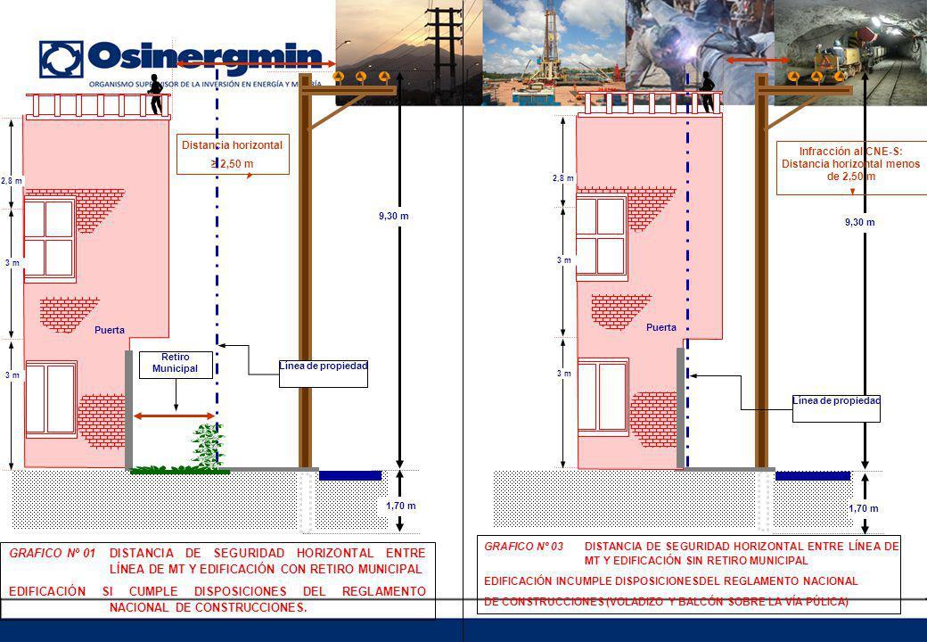 Infracción al CNE-S: Distancia horizontal menos de 2,50 m