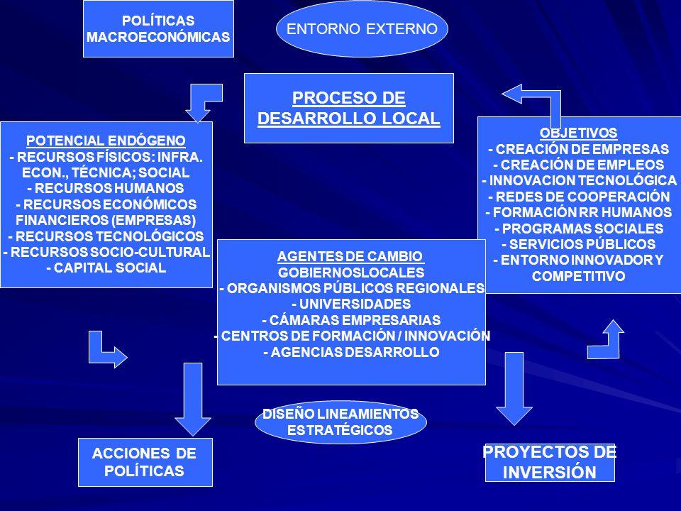 PROCESO DE DESARROLLO LOCAL PROYECTOS DE INVERSIÓN