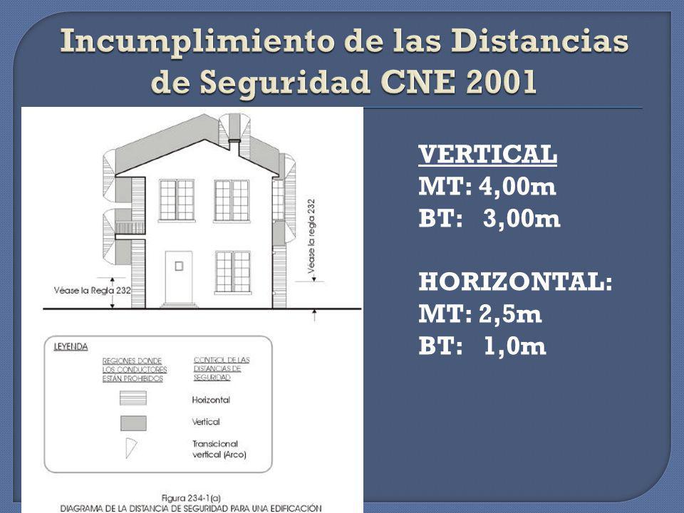 Incumplimiento de las Distancias de Seguridad CNE 2001