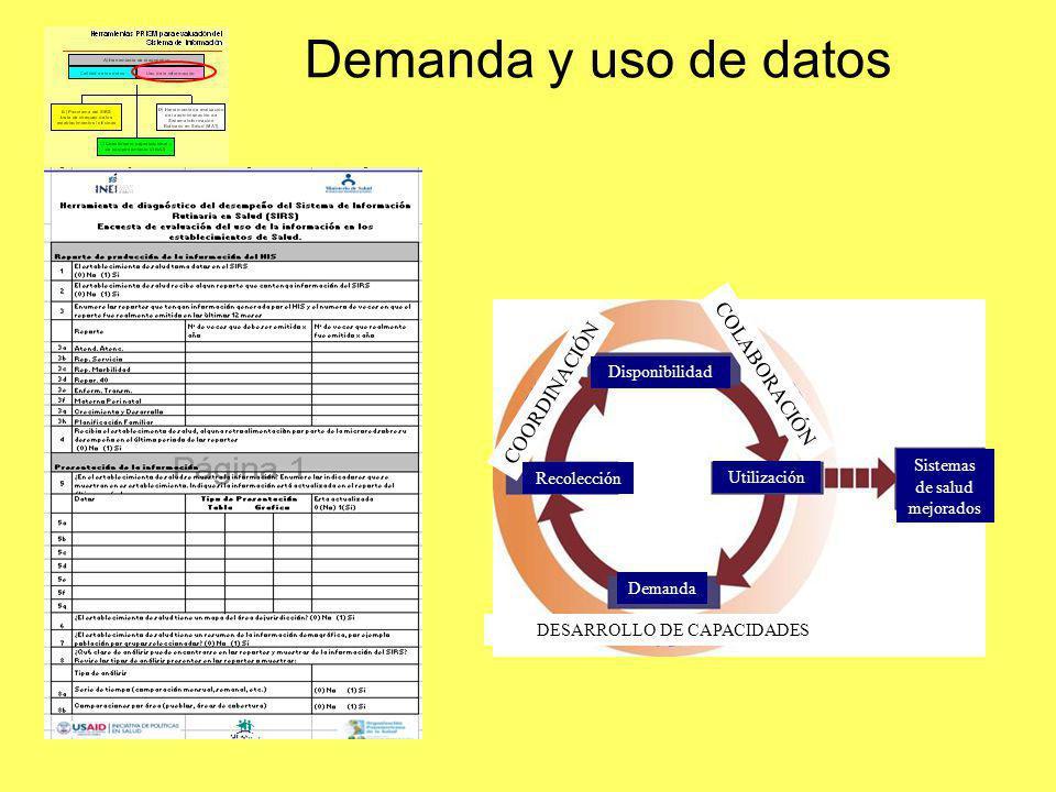 Demanda y uso de datos COLABORACIÓN COORDINACIÓN Disponibilidad
