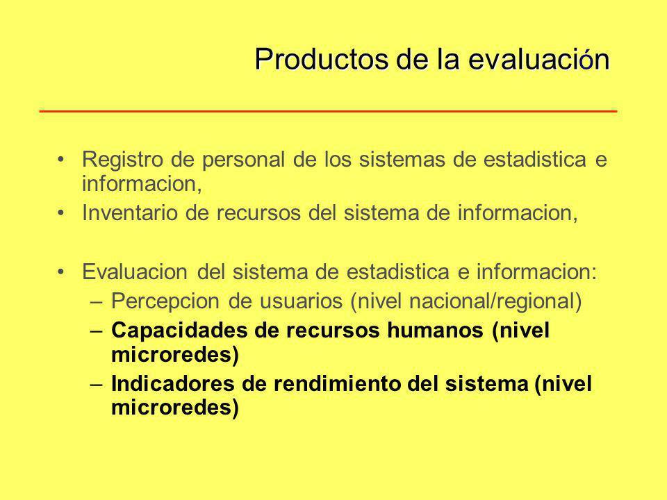 Productos de la evaluación