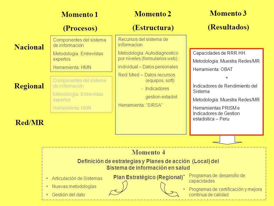 Plan Estratégico (Regional)