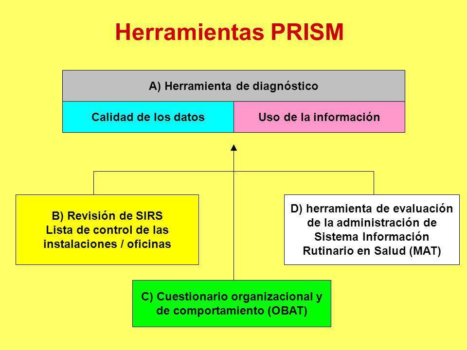 Herramientas PRISM A) Herramienta de diagnóstico Calidad de los datos