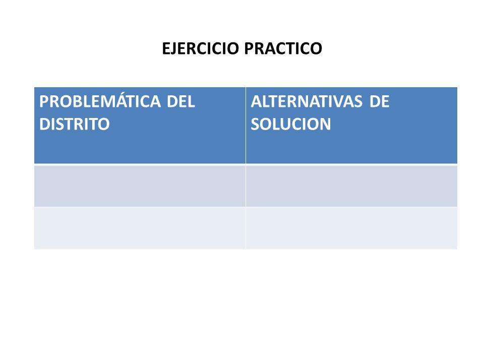 EJERCICIO PRACTICO PROBLEMÁTICA DEL DISTRITO ALTERNATIVAS DE SOLUCION