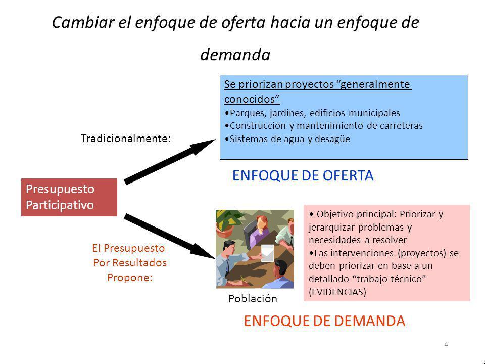 Cambiar el enfoque de oferta hacia un enfoque de demanda