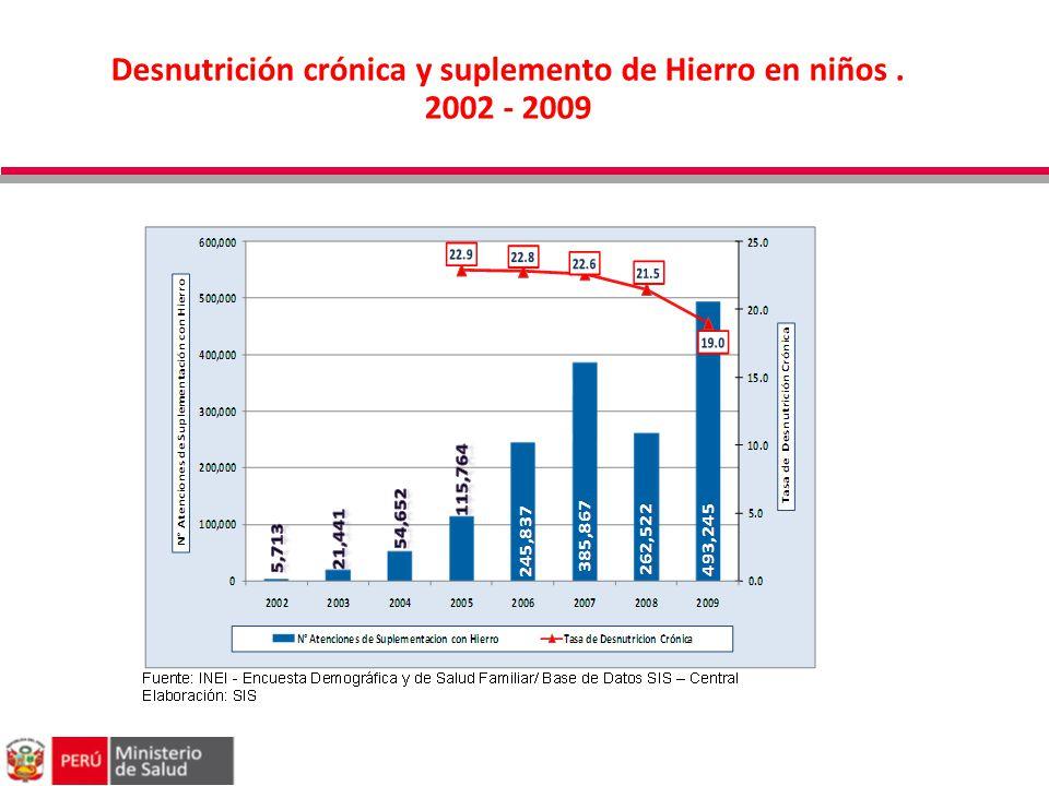 Desnutrición crónica y suplemento de Hierro en niños . 2002 - 2009