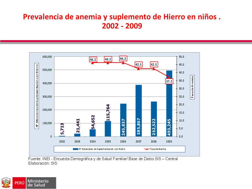 Prevalencia de anemia y suplemento de Hierro en niños . 2002 - 2009