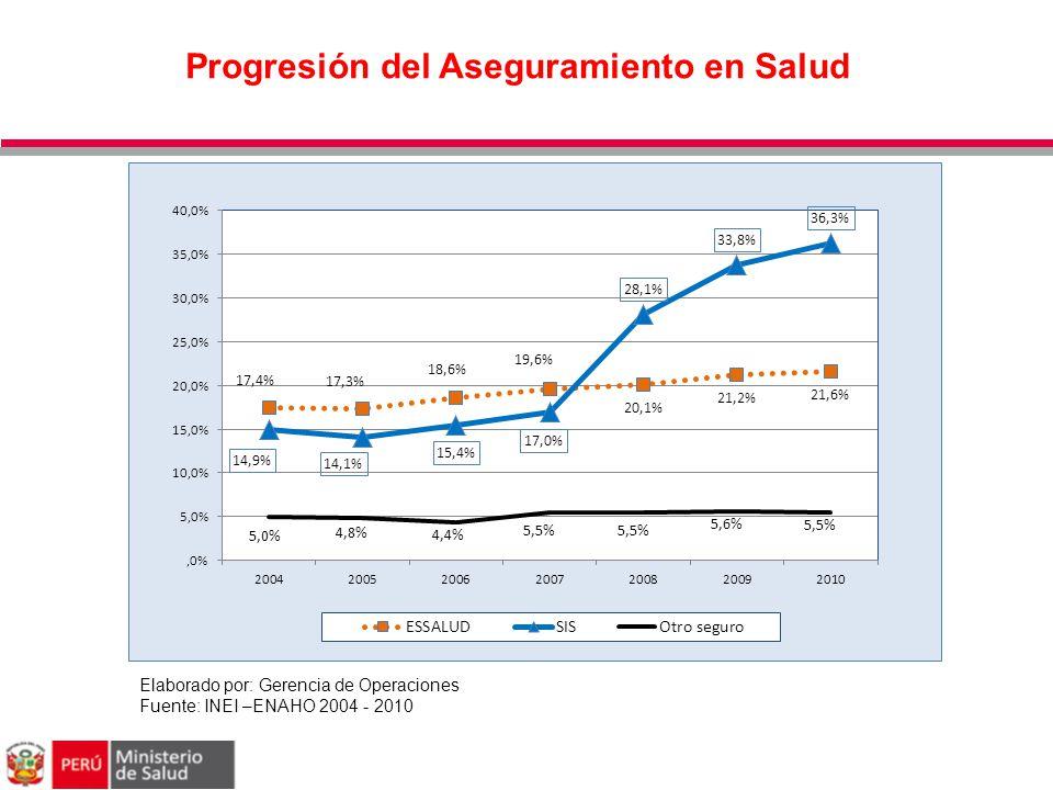 Progresión del Aseguramiento en Salud