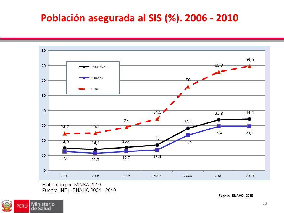 Población asegurada al SIS (%). 2006 - 2010