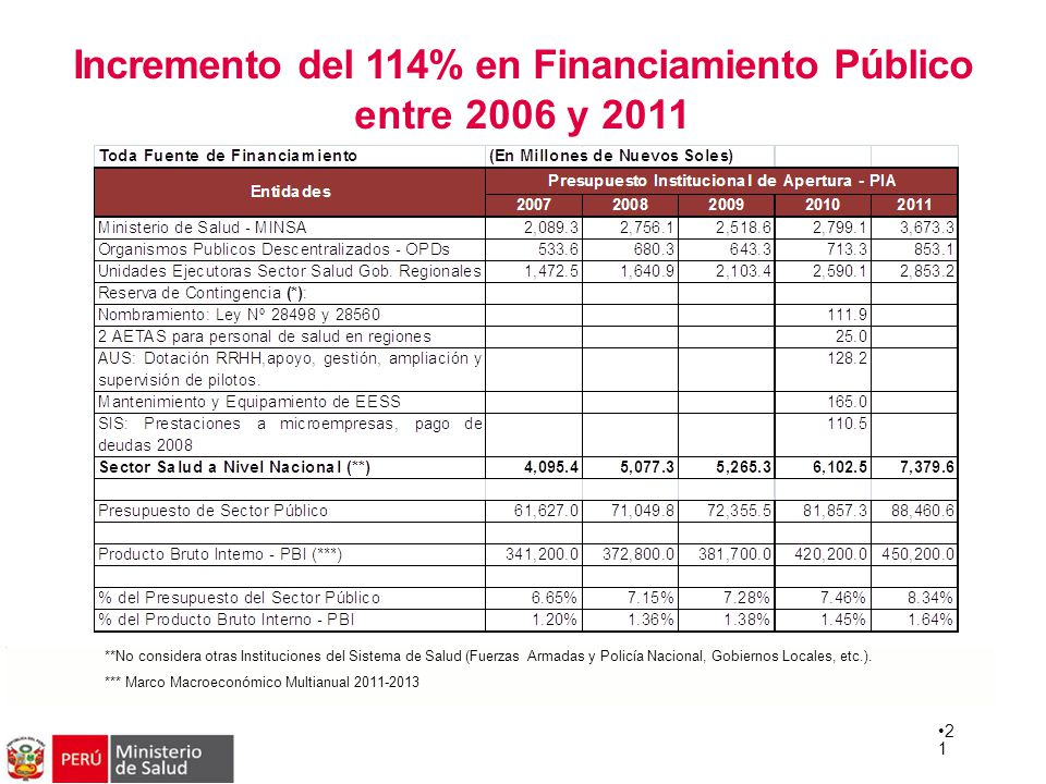 Incremento del 114% en Financiamiento Público