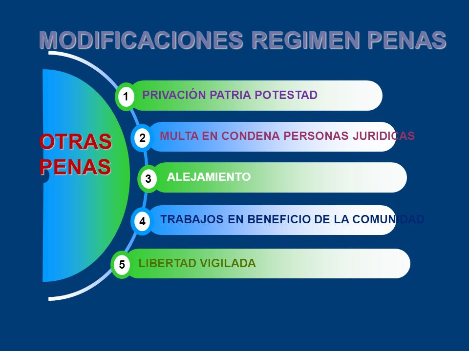 MODIFICACIONES REGIMEN PENAS