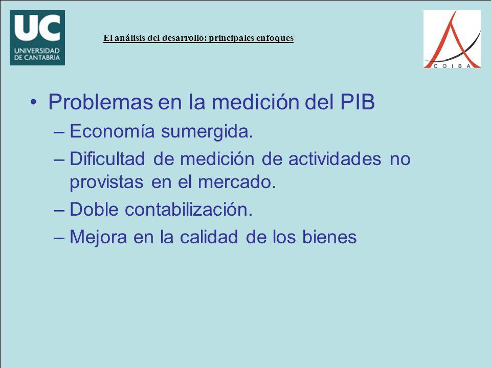 Problemas en la medición del PIB