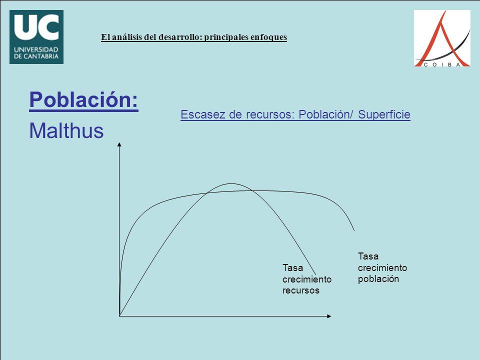 Población: Malthus Escasez de recursos: Población/ Superficie