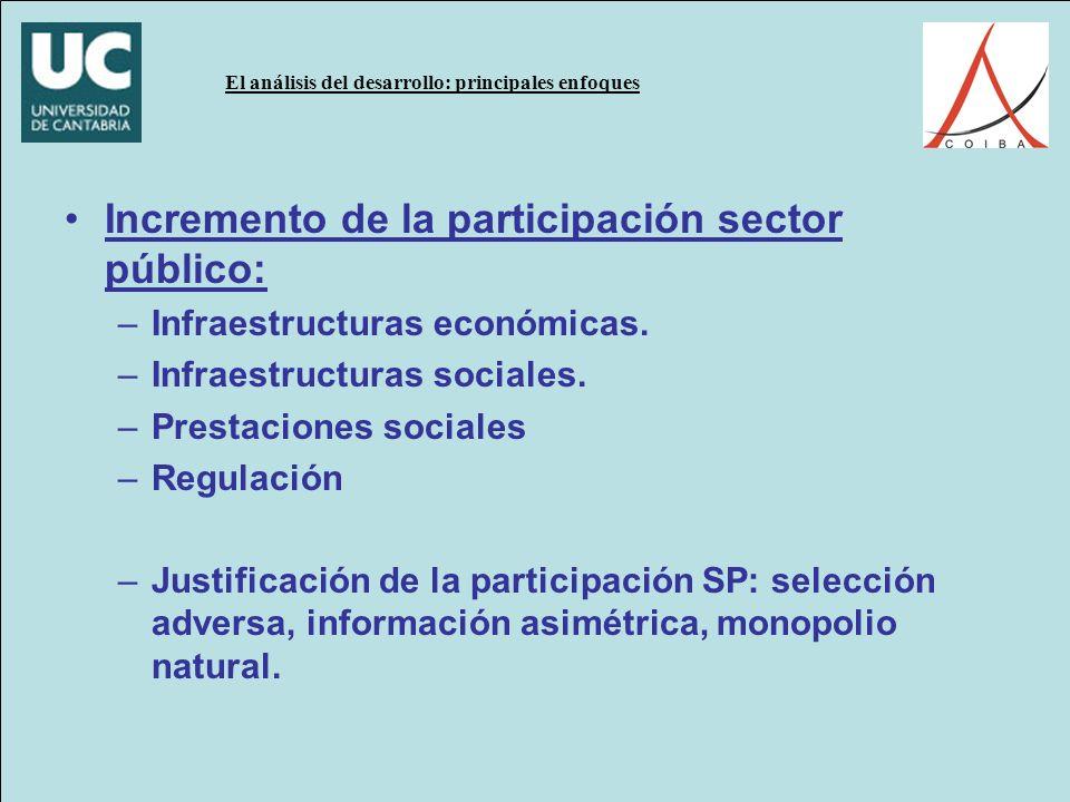 Incremento de la participación sector público: