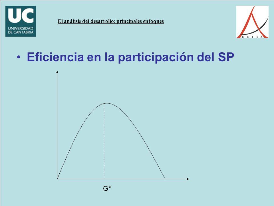 Eficiencia en la participación del SP