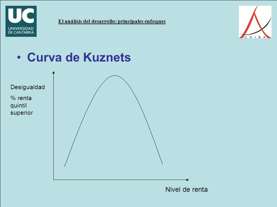Curva de Kuznets Desigualdad % renta quintil superior Nivel de renta