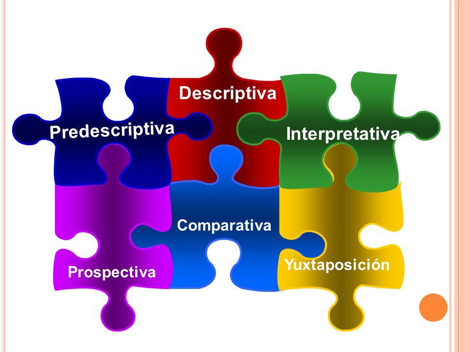 Descriptiva Predescriptiva Interpretativa Comparativa Yuxtaposición