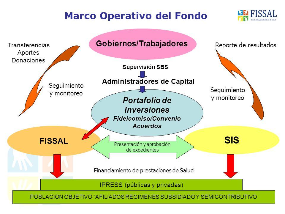Marco Operativo del Fondo