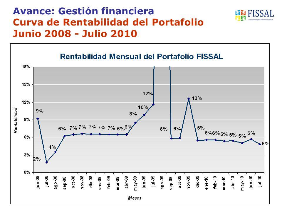Avance: Gestión financiera