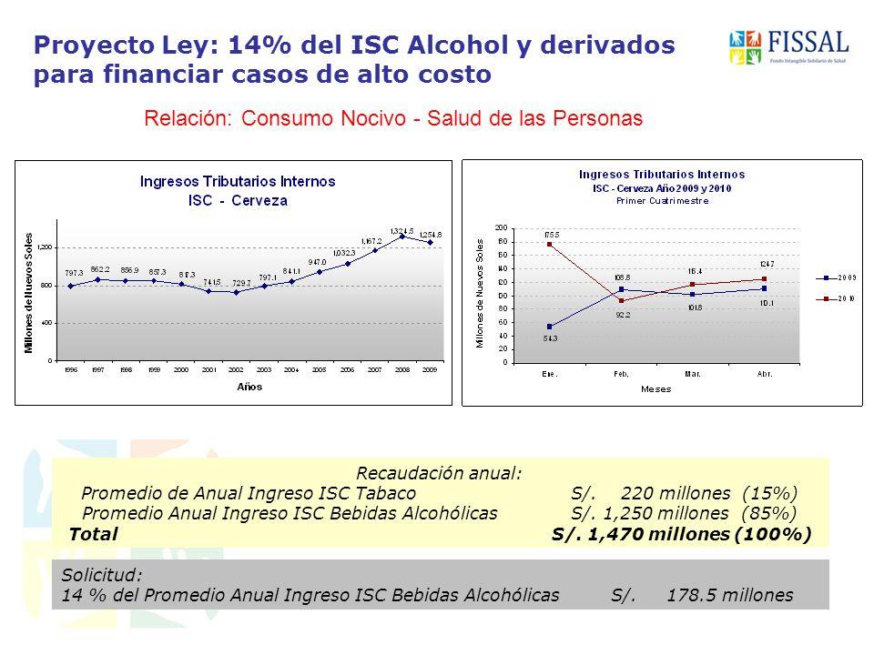 Proyecto Ley: 14% del ISC Alcohol y derivados para financiar casos de alto costo