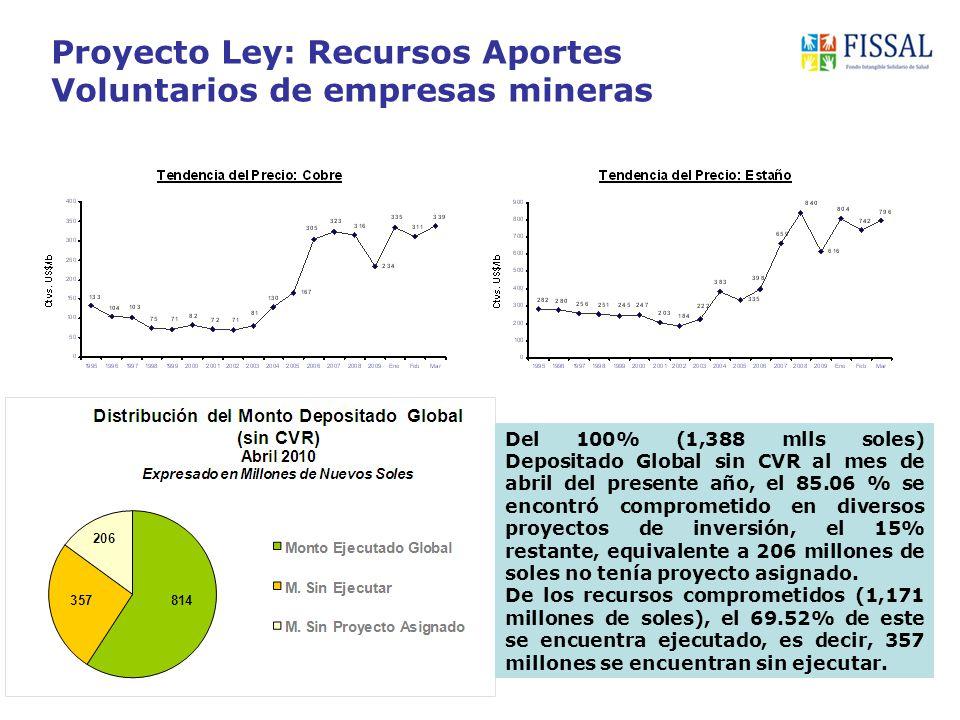 Proyecto Ley: Recursos Aportes Voluntarios de empresas mineras