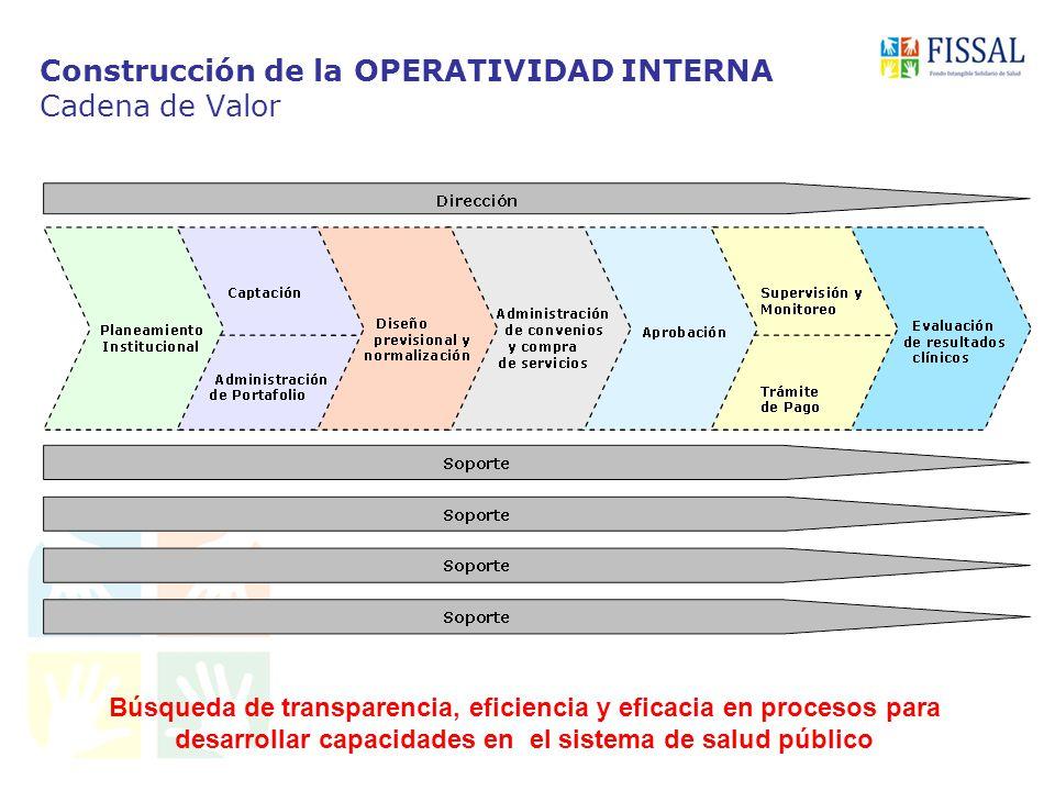 Construcción de la OPERATIVIDAD INTERNA Cadena de Valor