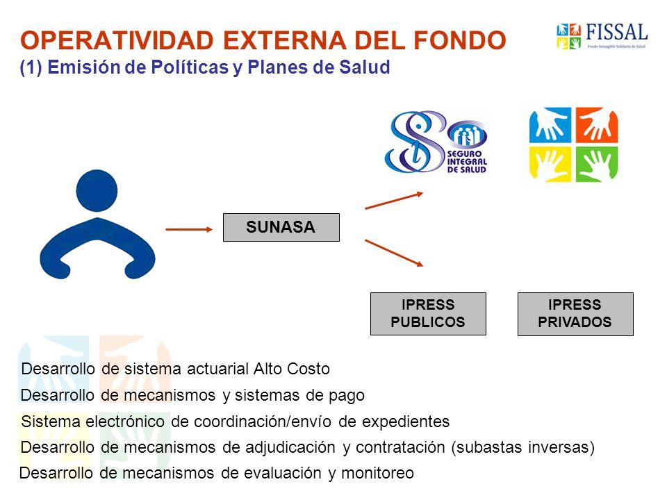 OPERATIVIDAD EXTERNA DEL FONDO (1) Emisión de Políticas y Planes de Salud
