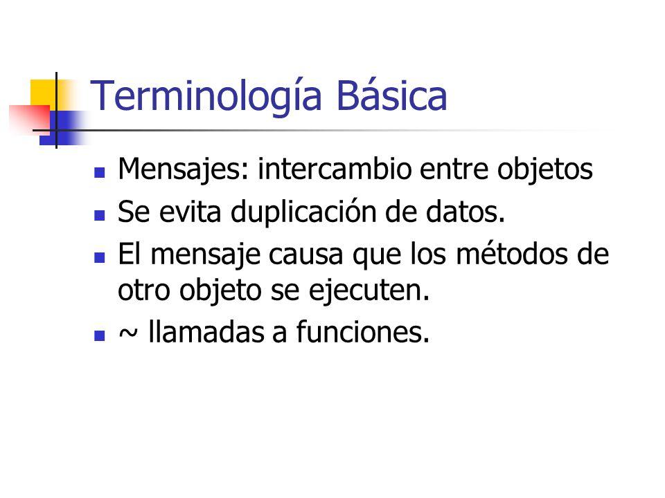 Terminología Básica Mensajes: intercambio entre objetos