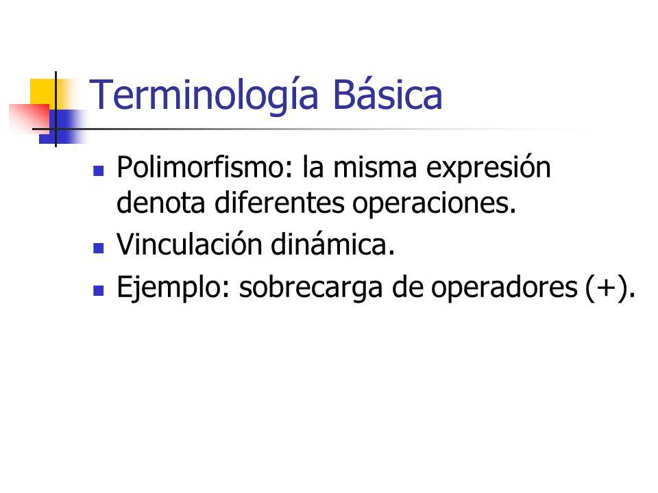 Terminología Básica Polimorfismo: la misma expresión denota diferentes operaciones. Vinculación dinámica.