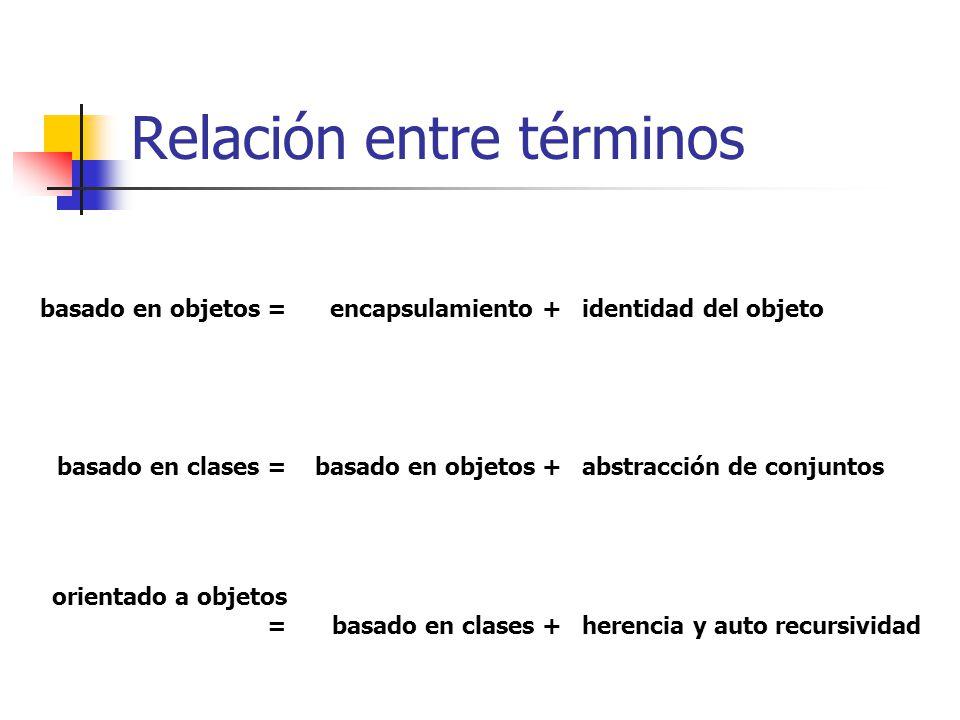 Relación entre términos