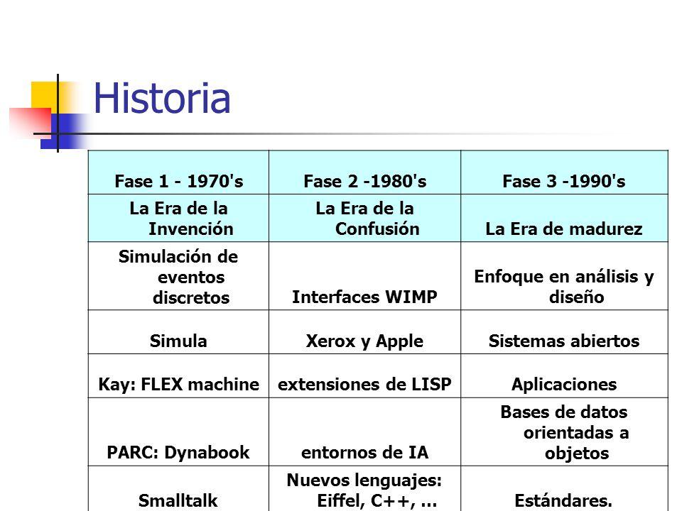 Historia Fase 1 - 1970 s Fase 2 -1980 s Fase 3 -1990 s