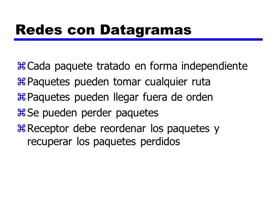 Redes con Datagramas Cada paquete tratado en forma independiente