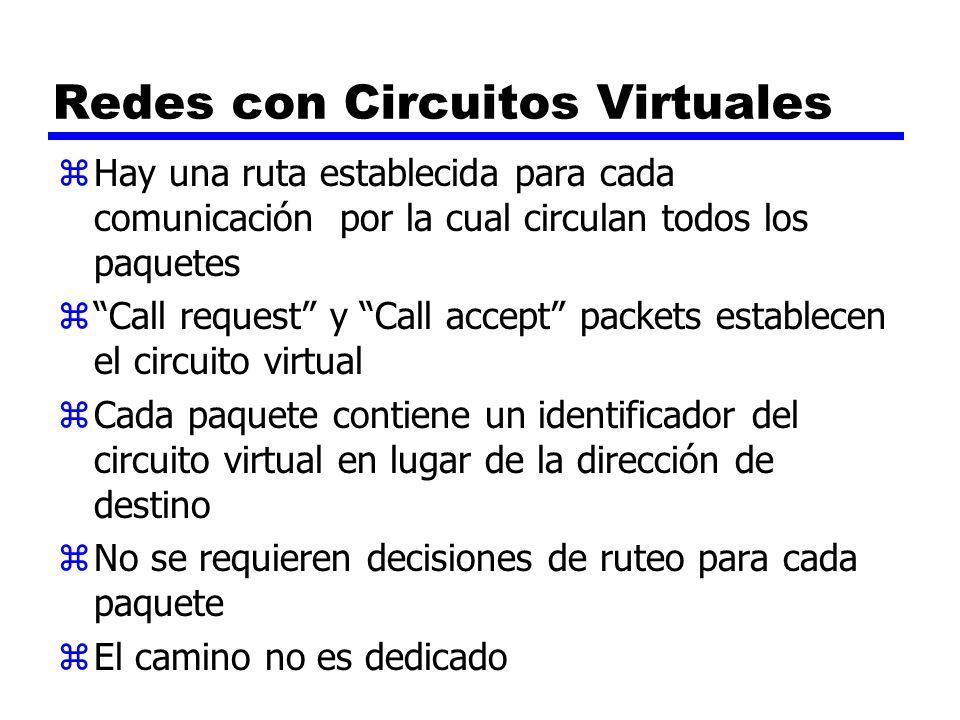 Redes con Circuitos Virtuales