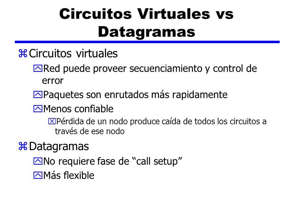 Circuitos Virtuales vs Datagramas