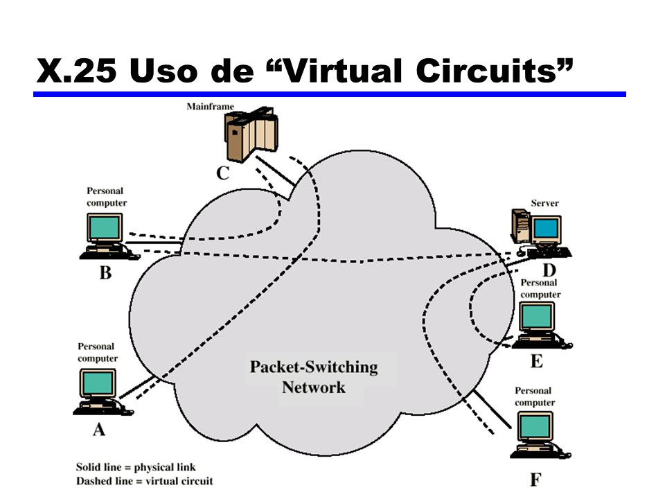 X.25 Uso de Virtual Circuits