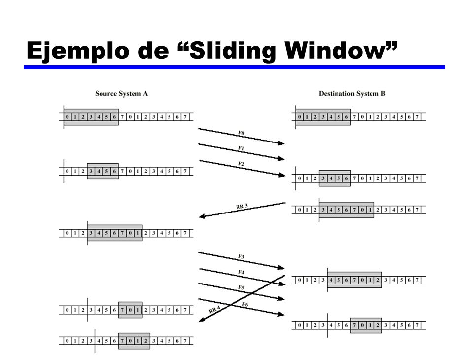 Ejemplo de Sliding Window