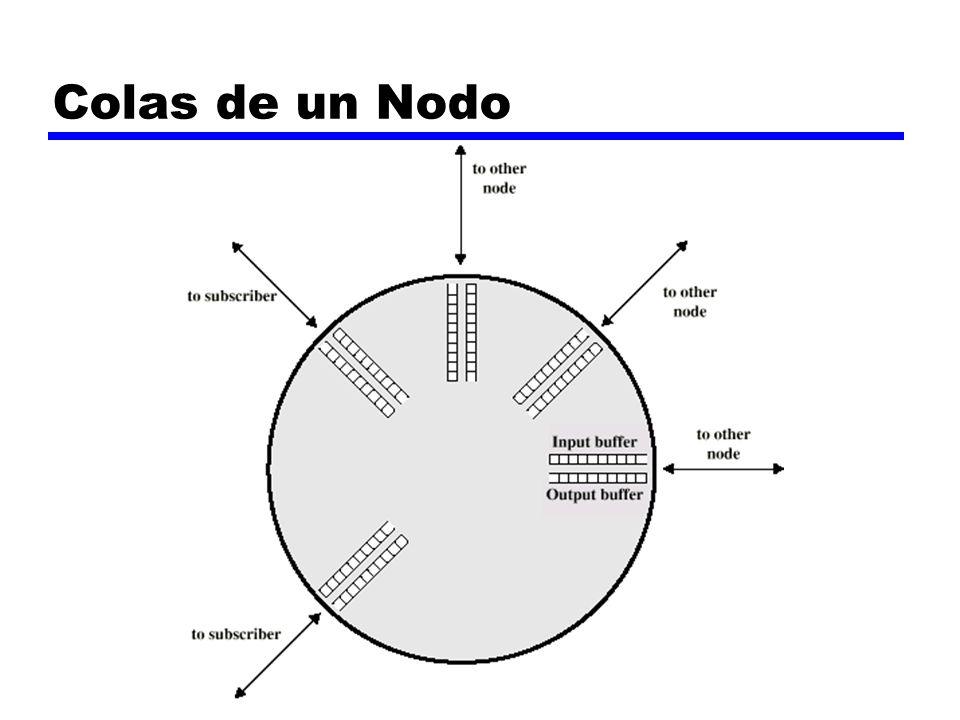 Colas de un Nodo