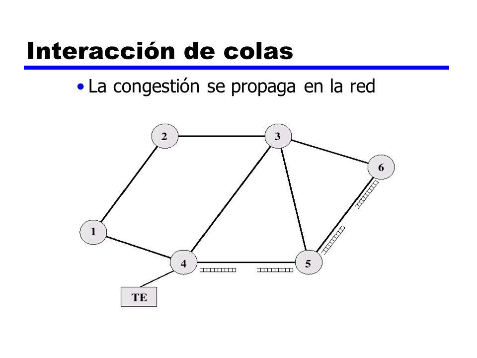 Interacción de colas La congestión se propaga en la red