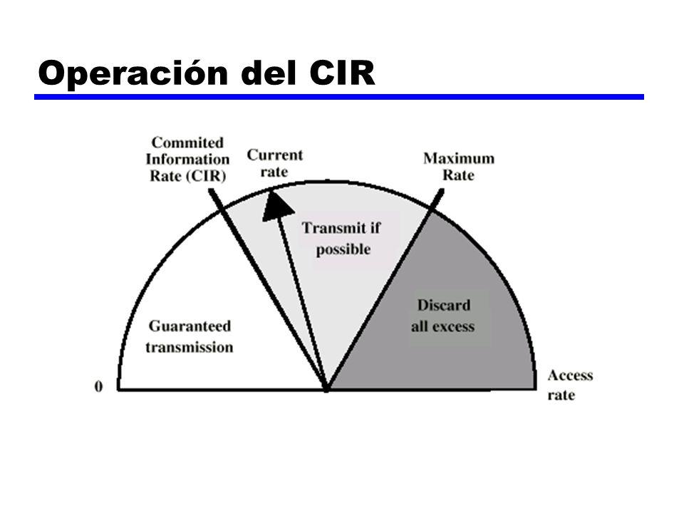 Operación del CIR