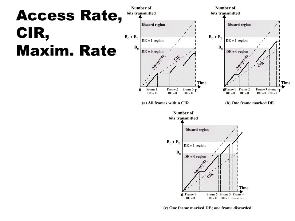 Access Rate, CIR, Maxim. Rate