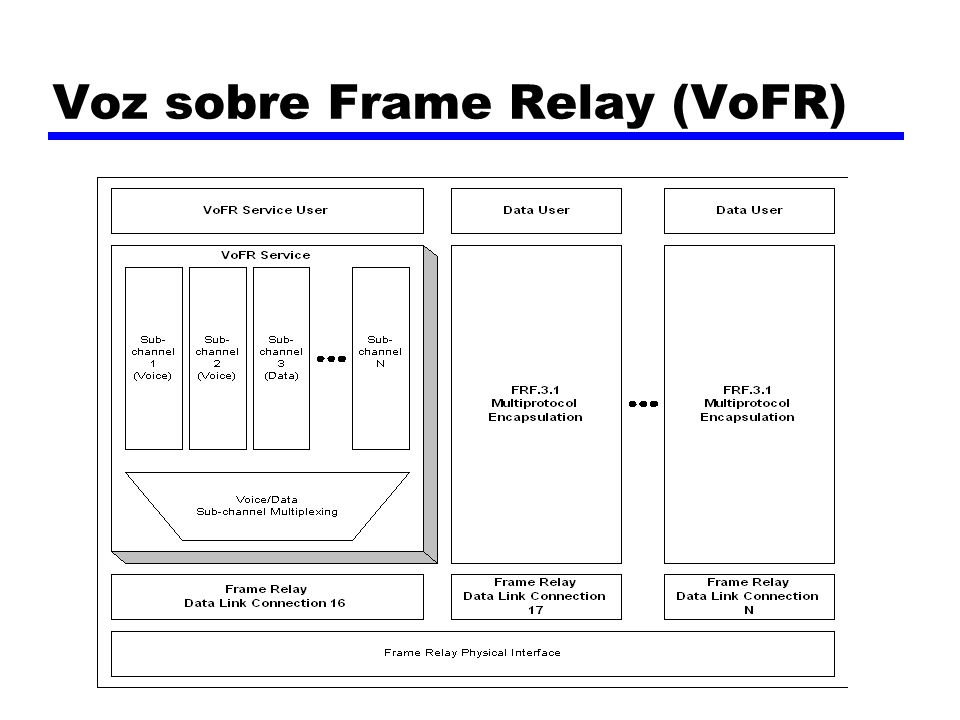 Voz sobre Frame Relay (VoFR)