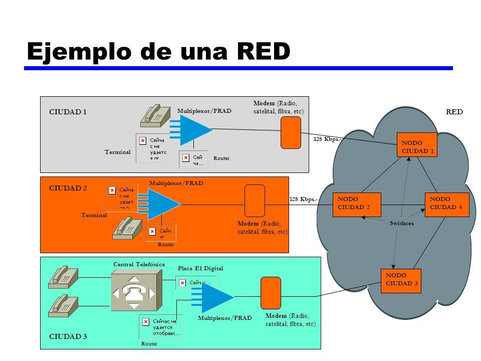 Ejemplo de una RED CIUDAD 1 RED CIUDAD 2 CIUDAD 3