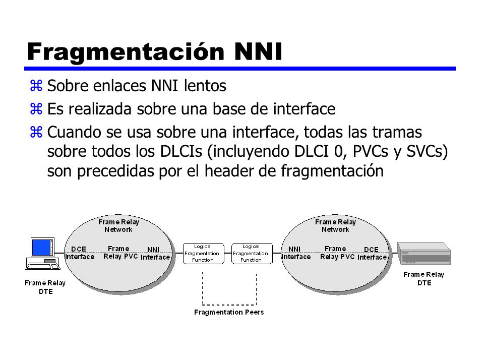 Fragmentación NNI Sobre enlaces NNI lentos